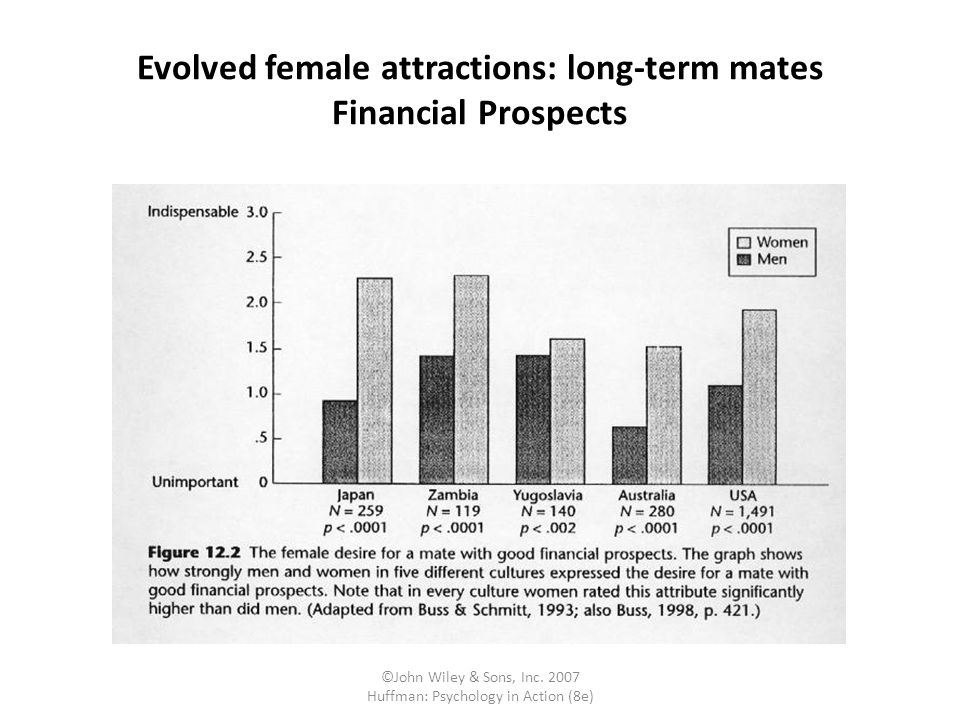 ©John Wiley & Sons, Inc. 2007 Huffman: Psychology in Action (8e) Evolved female attractions: long-term mates Financial Prospects