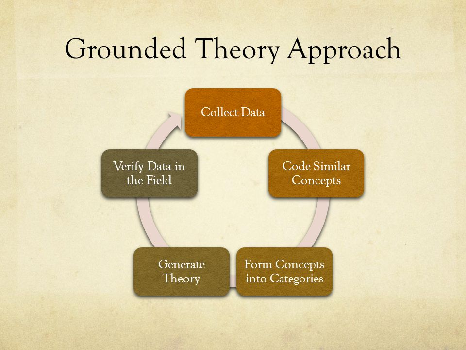 Grounded Theory Approach Collect Data Code Similar Concepts Form Concepts into Categories Generate Theory Verify Data in the Field
