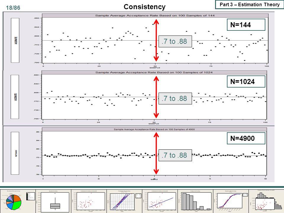 18/86 Part 3 – Estimation Theory N=144 N=1024 N=4900.7 to.88 Consistency