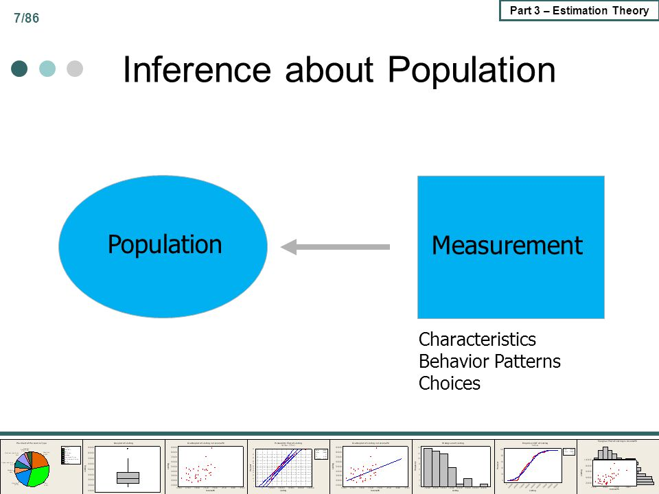 7/86 Part 3 – Estimation Theory Inference about Population Population Measurement Characteristics Behavior Patterns Choices