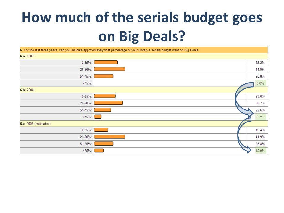 How much of the serials budget goes on Big Deals