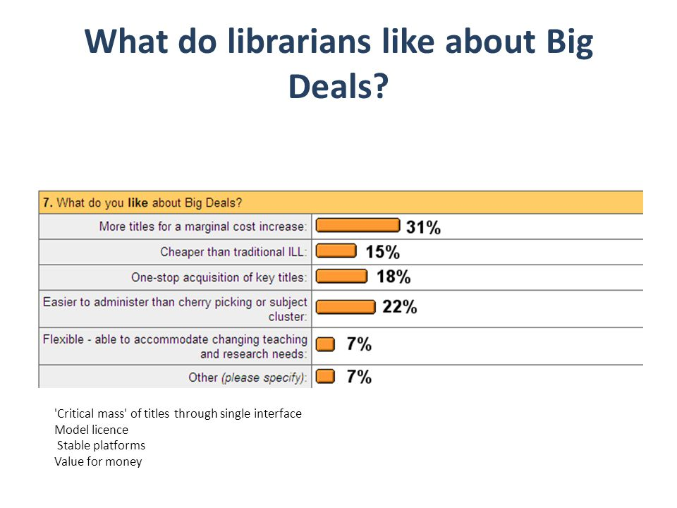What do librarians like about Big Deals.