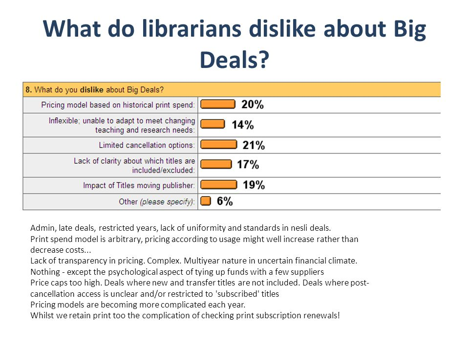 What do librarians dislike about Big Deals? Admin, late deals, restricted years, lack of uniformity and standards in nesli deals. Print spend model is