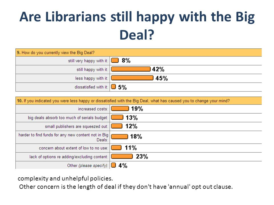 Are Librarians still happy with the Big Deal. complexity and unhelpful policies.
