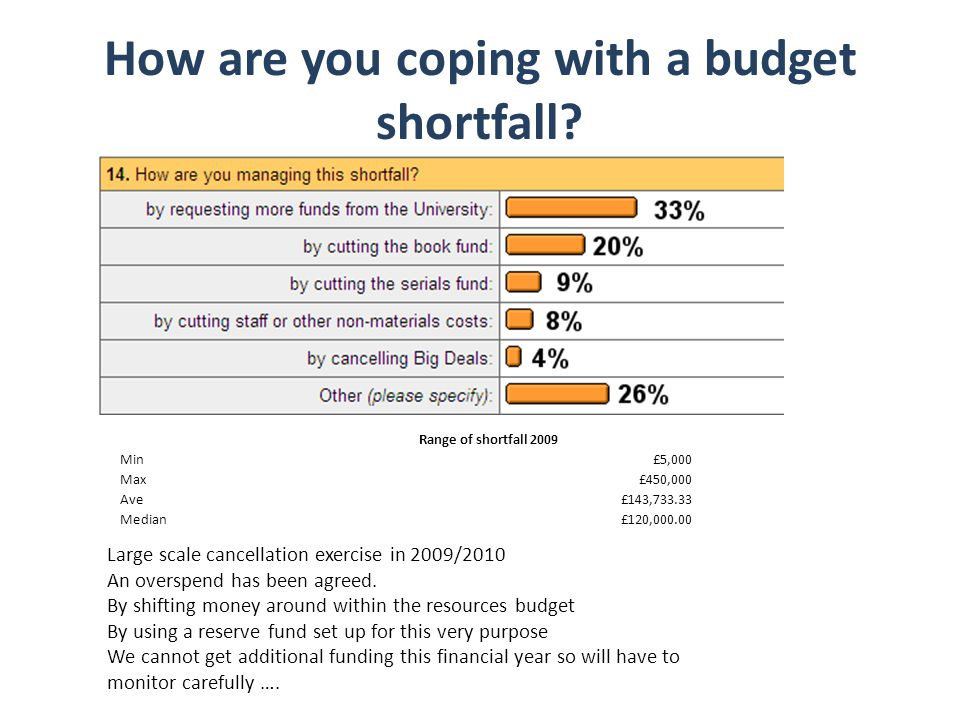 How are you coping with a budget shortfall? Range of shortfall 2009 Min£5,000 Max£450,000 Ave£143,733.33 Median£120,000.00 Large scale cancellation ex