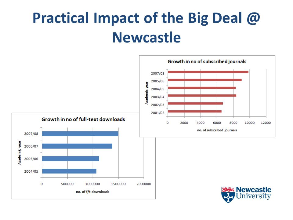 Practical Impact of the Big Deal @ Newcastle