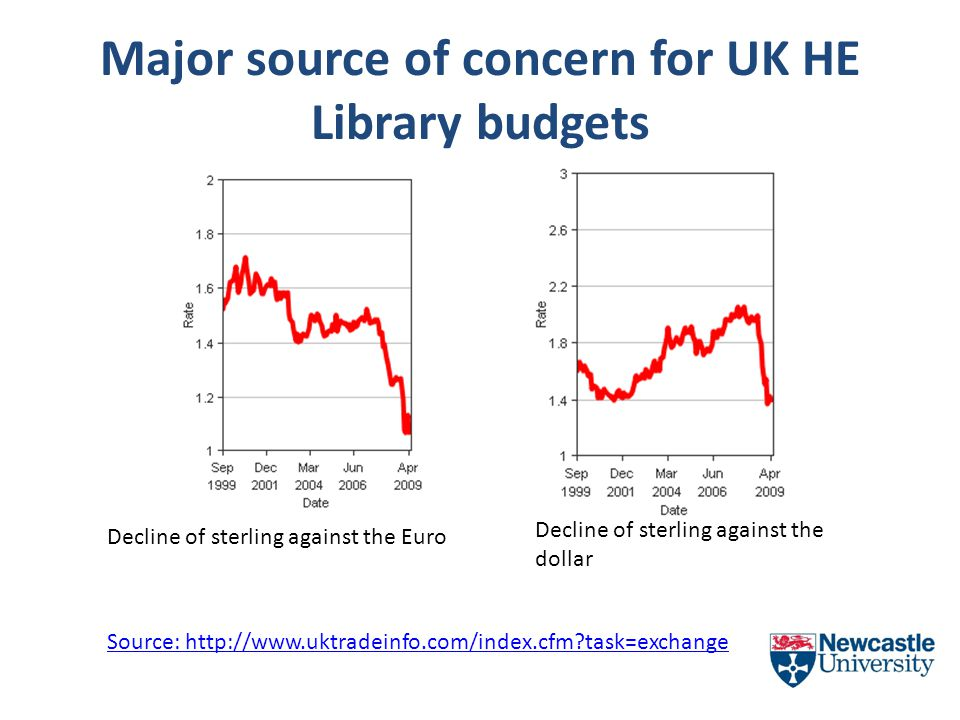 Major source of concern for UK HE Library budgets Decline of sterling against the Euro Decline of sterling against the dollar Source:   task=exchange