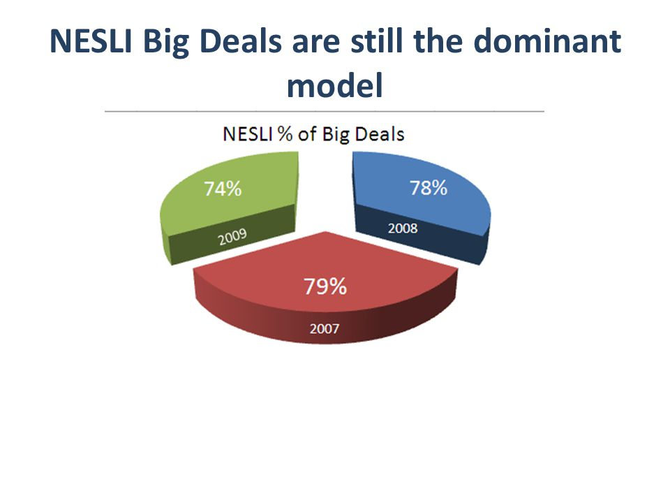 NESLI Big Deals are still the dominant model