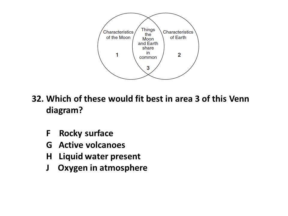 32.Which of these would fit best in area 3 of this Venn diagram.