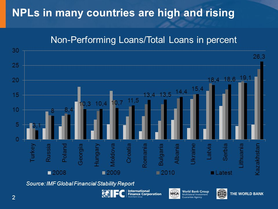 NPLs in many countries are high and rising 2 Non-Performing Loans/Total Loans in percent Source: IMF Global Financial Stability Report