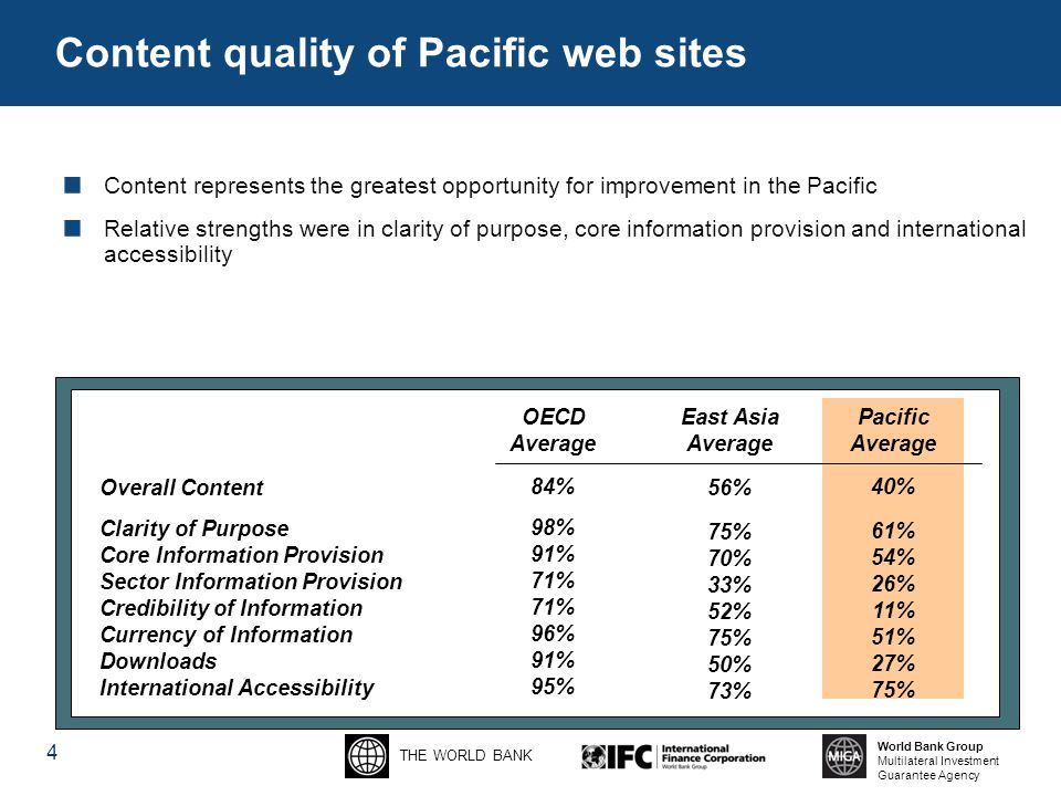 THE WORLD BANK World Bank Group Multilateral Investment Guarantee Agency Content quality of Pacific web sites 4 Overall Content Clarity of Purpose Core Information Provision Sector Information Provision Credibility of Information Currency of Information Downloads International Accessibility Content represents the greatest opportunity for improvement in the Pacific Relative strengths were in clarity of purpose, core information provision and international accessibility OECD Average 84% 98% 91% 71% 96% 91% 95% East Asia Average 56% 75% 70% 33% 52% 75% 50% 73% Pacific Average 40% 61% 54% 26% 11% 51% 27% 75%