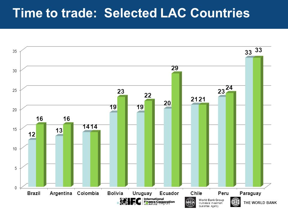 THE WORLD BANK World Bank Group Multilateral Investment Guarantee Agency Time to trade: Selected LAC Countries