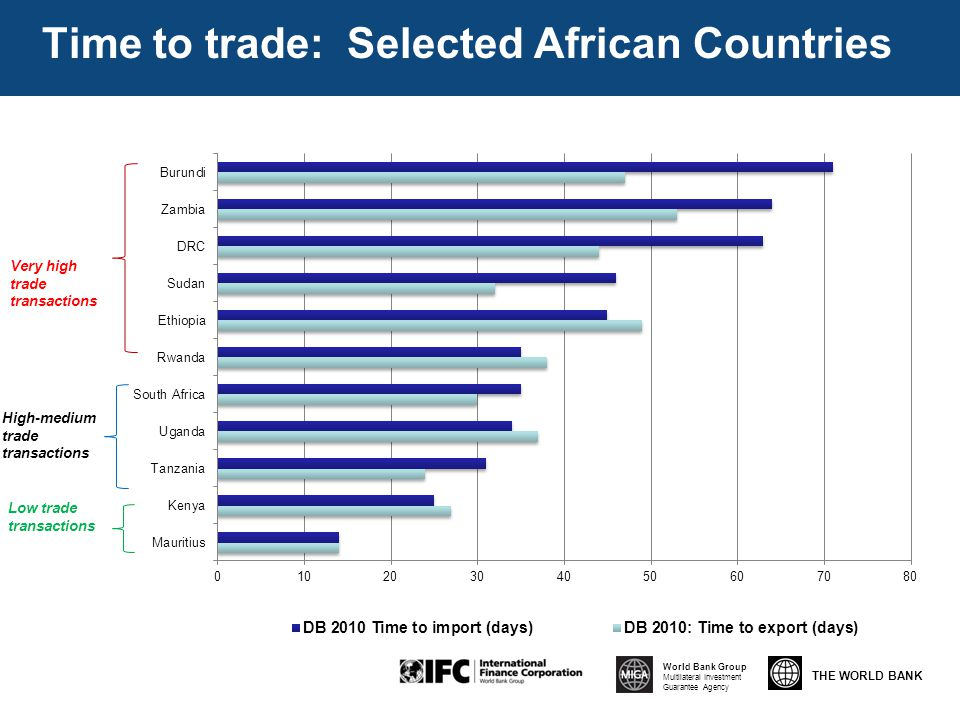 THE WORLD BANK World Bank Group Multilateral Investment Guarantee Agency Doing Business 2010 – Trading Across Borders Very high trade transactions Low trade transactions High-medium trade transactions Time to trade: Selected African Countries