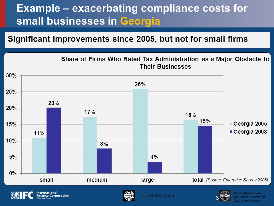 THE WORLD BANK World Bank Group Multilateral Investment Guarantee Agency Significant improvements since 2005, but not for small firms 3 Example – exacerbating compliance costs for small businesses in Georgia
