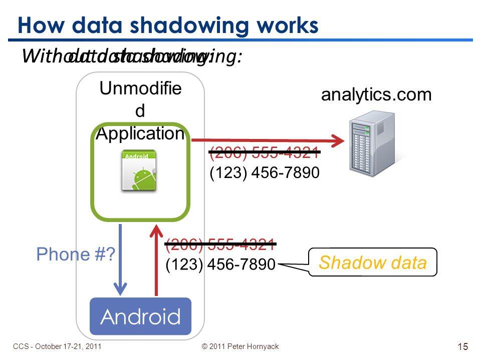 © 2011 Peter Hornyack Without data shadowing: How data shadowing works Unmodifie d Application Phone #.