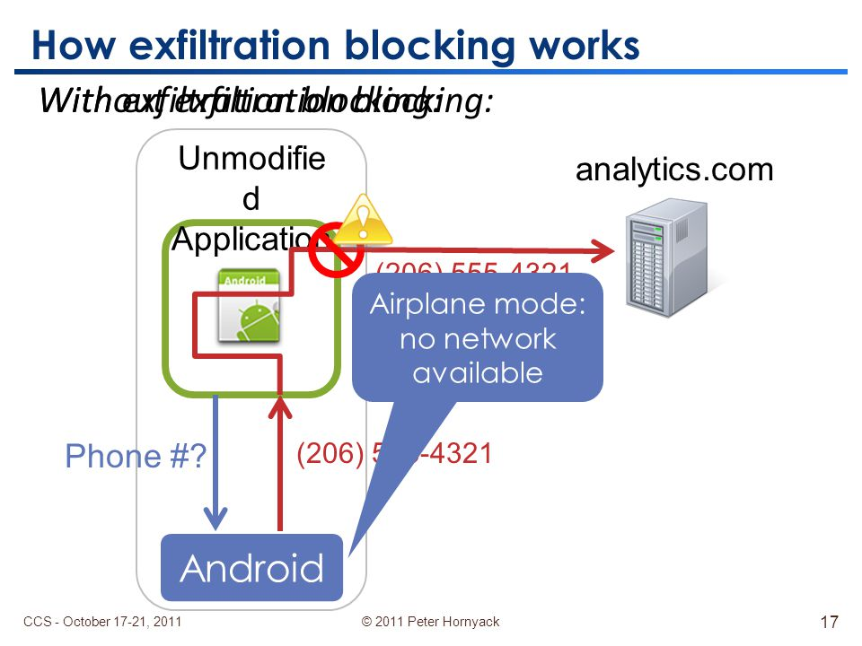 © 2011 Peter Hornyack Android How exfiltration blocking works Unmodifie d Application Phone #.
