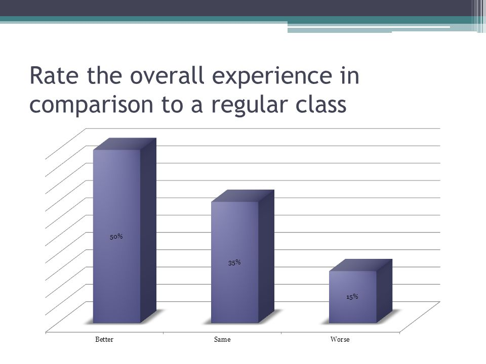 Rate the overall experience in comparison to a regular class