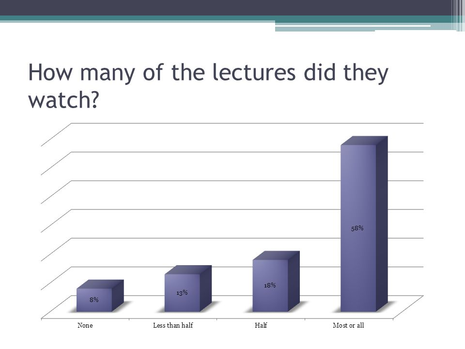 How many of the lectures did they watch