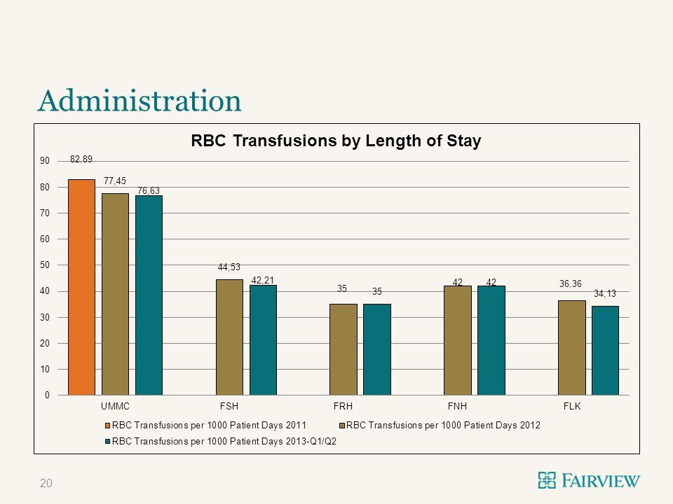 20 Administration