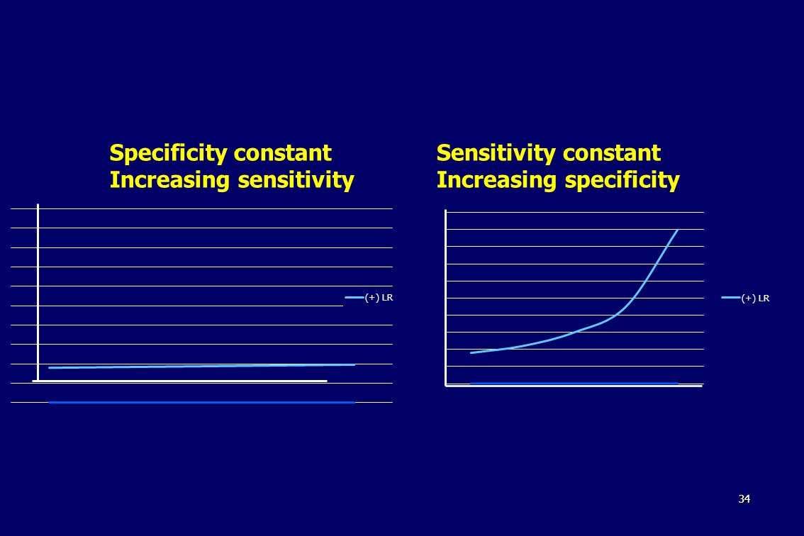 3434 Sensitivity constant Increasing specificity Specificity constant Increasing sensitivity