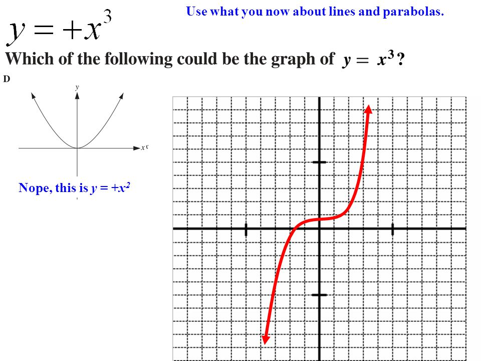 Nope, this is y = +xNope, this is y = Nope, this is y = +x 2 Use what you now about lines and parabolas.