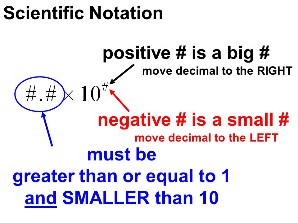 Scientific Notation positive # is a big # negative # is a small # must be greater than or equal to 1 and SMALLER than 10 move decimal to the RIGHT mov