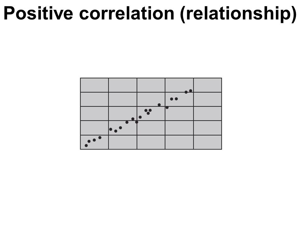 Positive correlation (relationship)