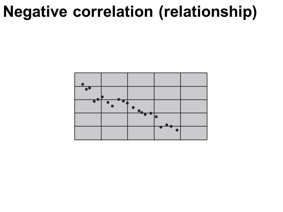 Negative correlation (relationship)