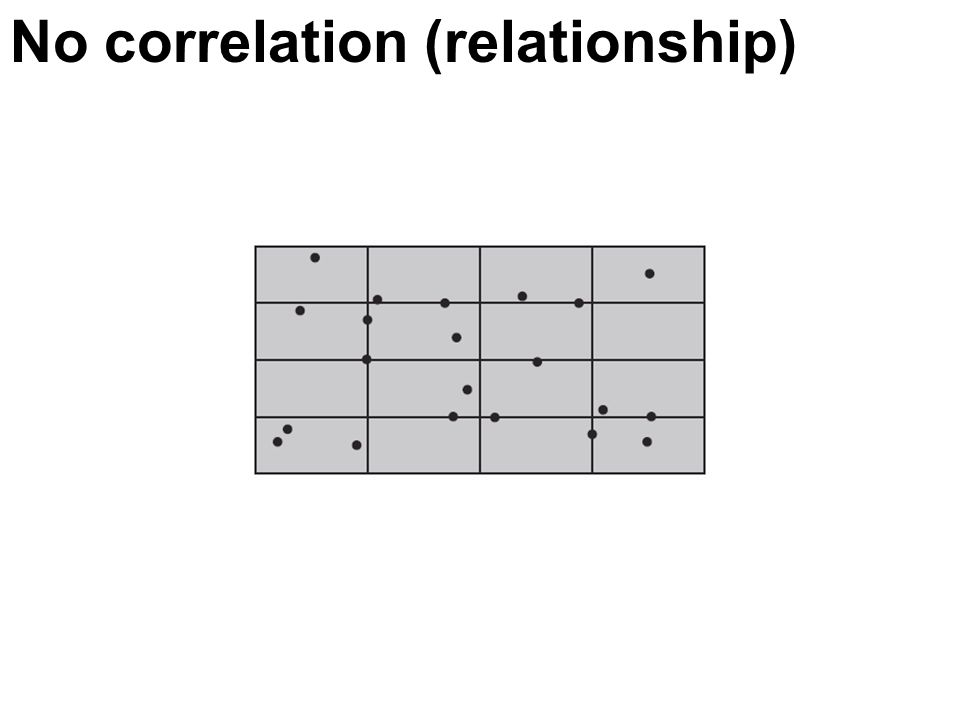 No correlation (relationship)