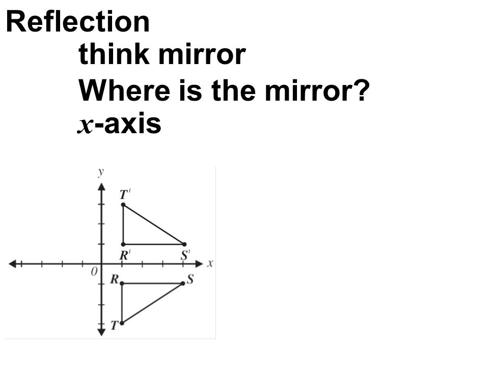 Reflection think mirror Where is the mirror? x -axis