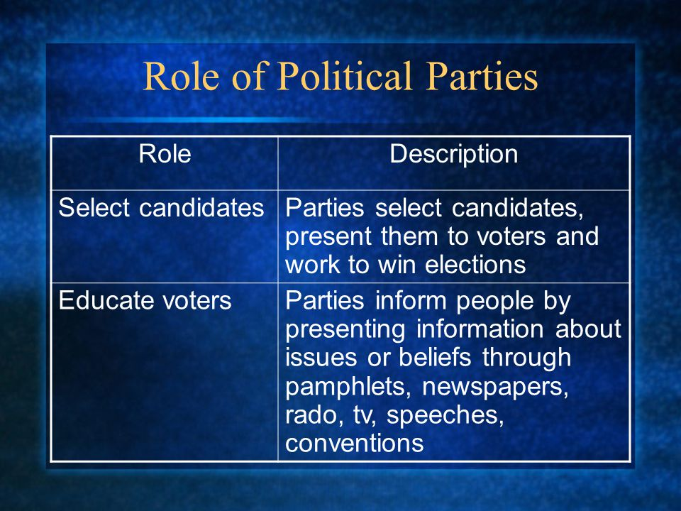 Role of Political Parties RoleDescription Select candidatesParties select candidates, present them to voters and work to win elections Educate votersP