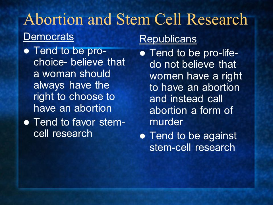 Abortion and Stem Cell Research Democrats Tend to be pro- choice- believe that a woman should always have the right to choose to have an abortion Tend
