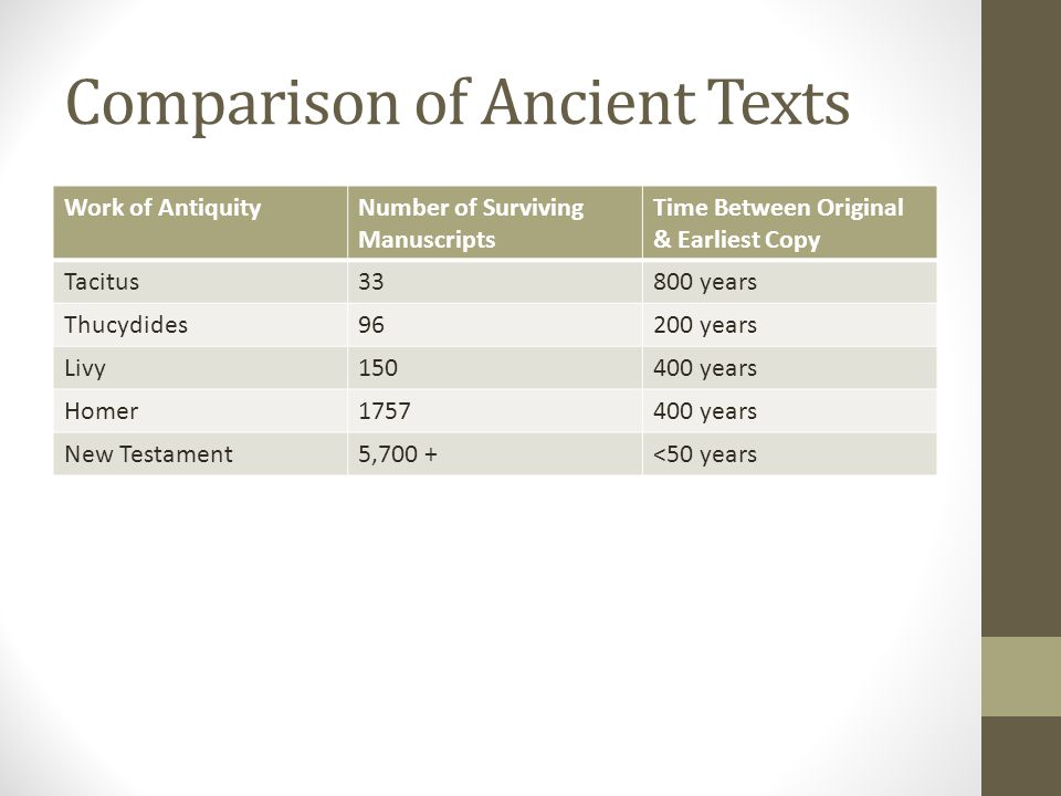 Comparison of Ancient Texts Work of AntiquityNumber of Surviving Manuscripts Time Between Original & Earliest Copy Tacitus33800 years Thucydides96200 years Livy150400 years Homer1757400 years New Testament5,700 +<50 years