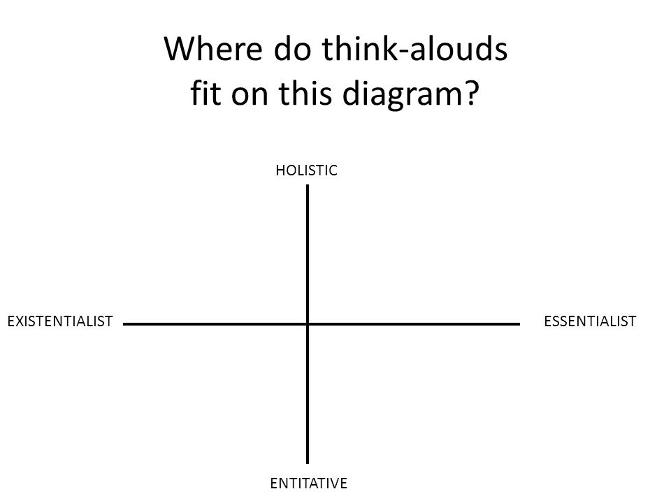 Where do think-alouds fit on this diagram ENTITATIVE HOLISTIC ESSENTIALISTEXISTENTIALIST