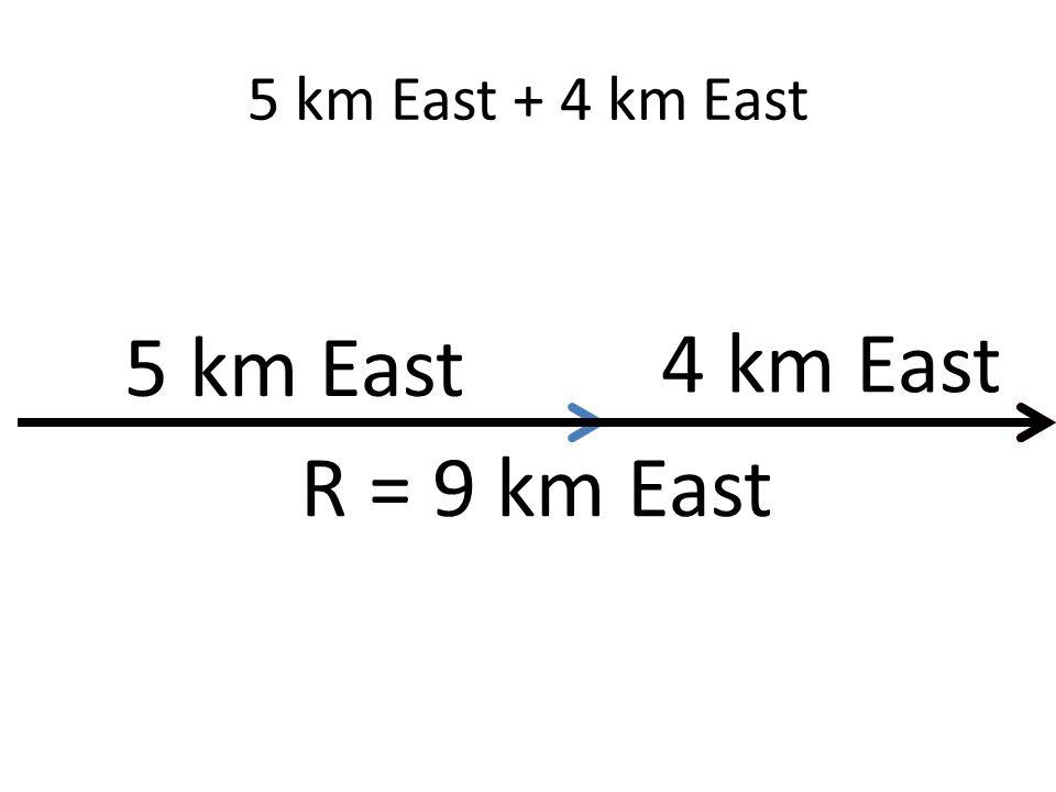 5 km East + 4 km East 5 km East 4 km East R = 9 km East