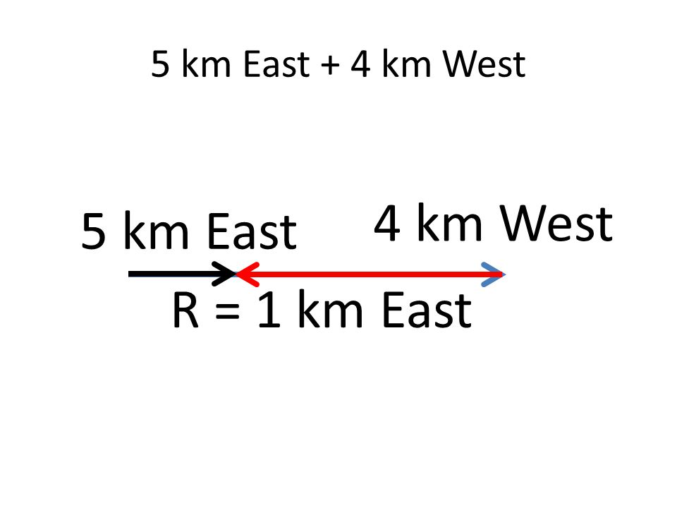 5 km East + 4 km West 5 km East 4 km West R = 1 km East