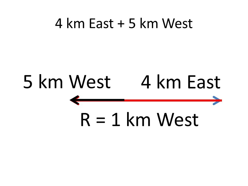 4 km East + 5 km West 4 km East 5 km West R = 1 km West