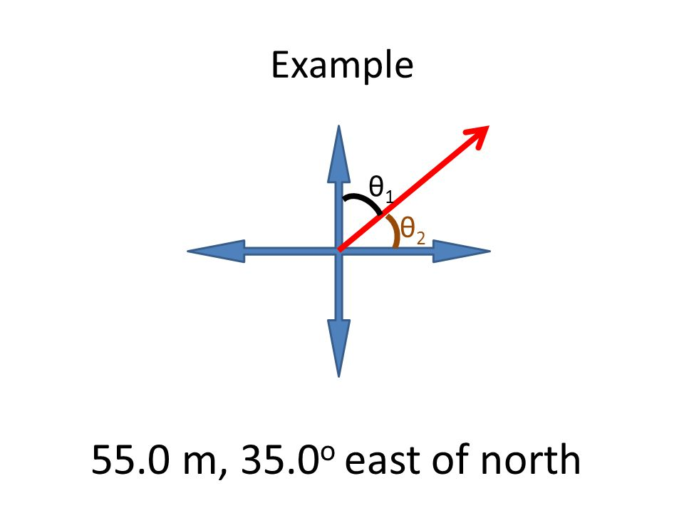 Example θ1θ1 θ2θ2 55.0 m, 35.0 o east of north
