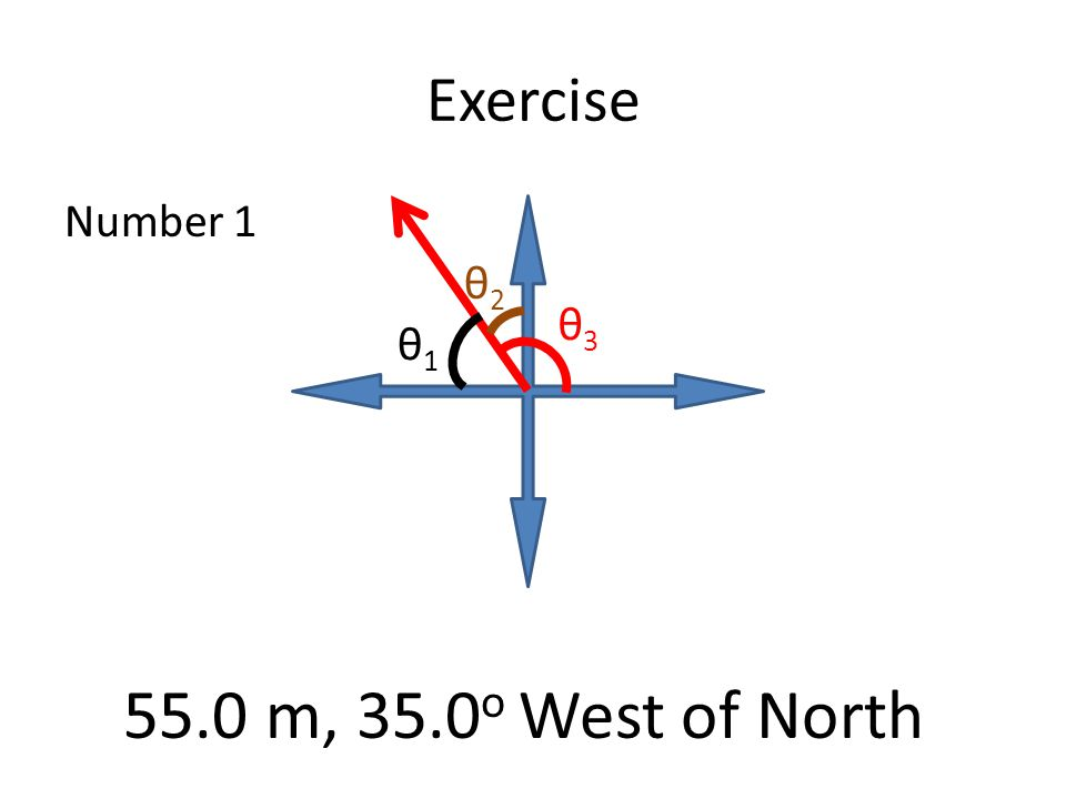 Exercise Number 1 θ1θ1 θ2θ2 θ3θ3 55.0 m, 35.0 o West of North