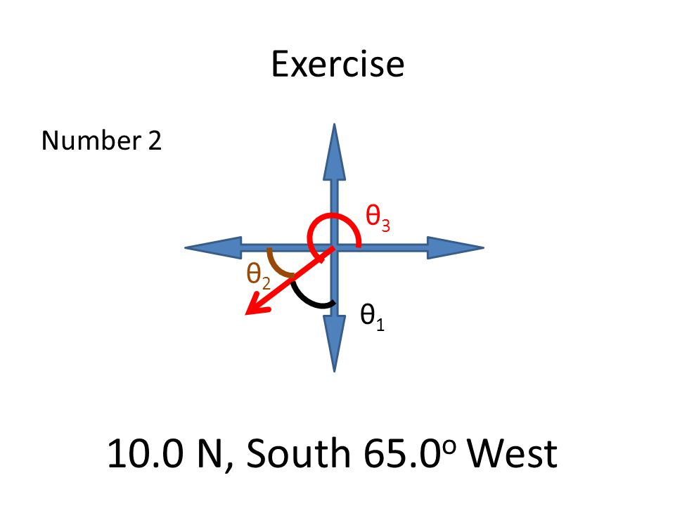 Exercise Number 2 θ1θ1 θ2θ2 θ3θ3 10.0 N, South 65.0 o West