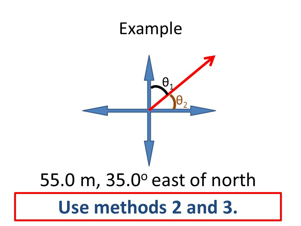 Example θ1θ1 θ2θ2 55.0 m, 35.0 o east of north Use methods 2 and 3.