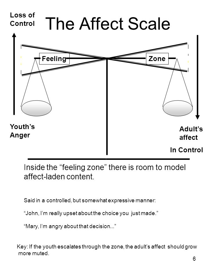 6 The Affect Scale Youth's Anger Adult's affect Key: If the youth escalates through the zone, the adult's affect should grow more muted.