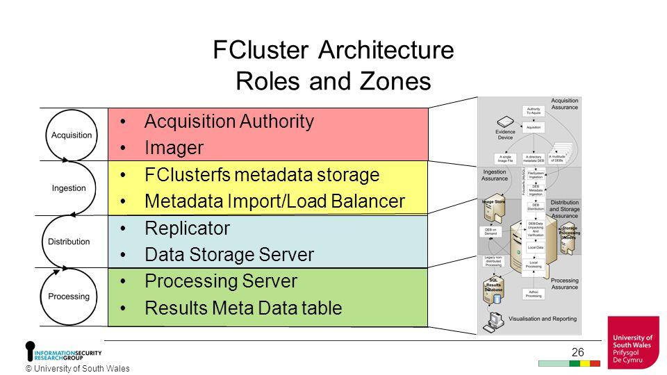 © University of South Wales FClusterfs – MySQL Tables 25 VolumeListing inodes audit serveraccessinfo WorkflowTasks metadata tree nodestate Password varchar(45)
