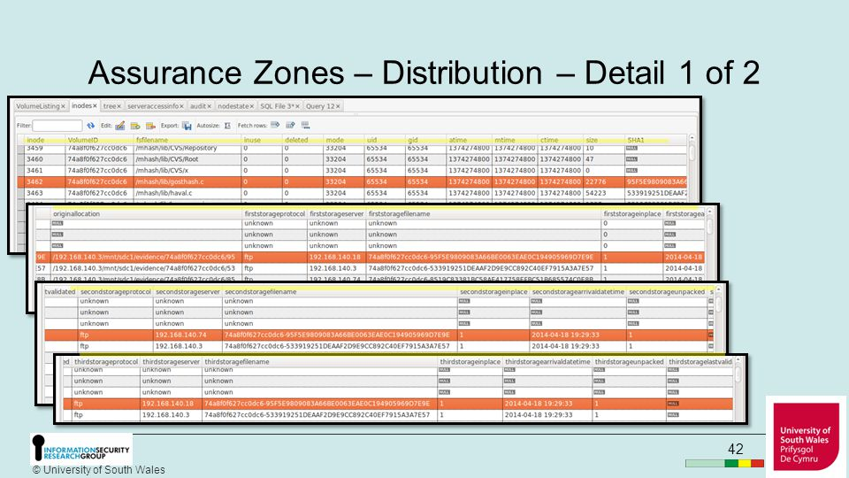 © University of South Wales Assurance Zones – Distribution - Overview 41 1.Each SIP/DEB is read and only if it is expected, ie found in the inodes table, it is copied to the location as recorded in the inode table 2.The SIP is unpacked, decrypted and header data added to the meta-data table 3.The inodes table is updated with the storage data status 4.In due course, the SIP/DEB will be replicated to 2 other locations and the inodes table updated accordingly.