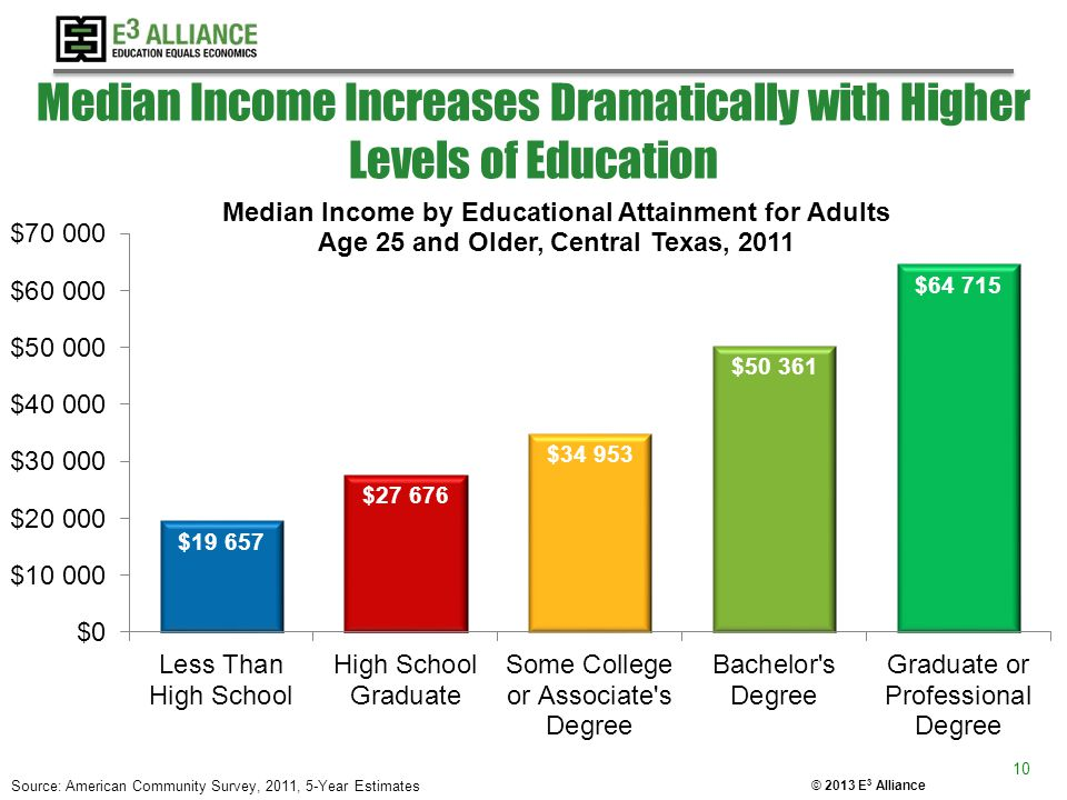 © 2013 E 3 Alliance Median Income Increases Dramatically with Higher Levels of Education 10 Source: American Community Survey, 2011, 5-Year Estimates