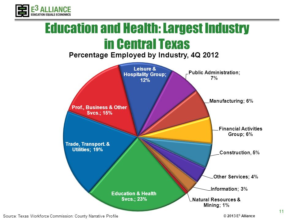 © 2013 E 3 Alliance Education and Health: Largest Industry in Central Texas 11 Source: Texas Workforce Commission: County Narrative Profile