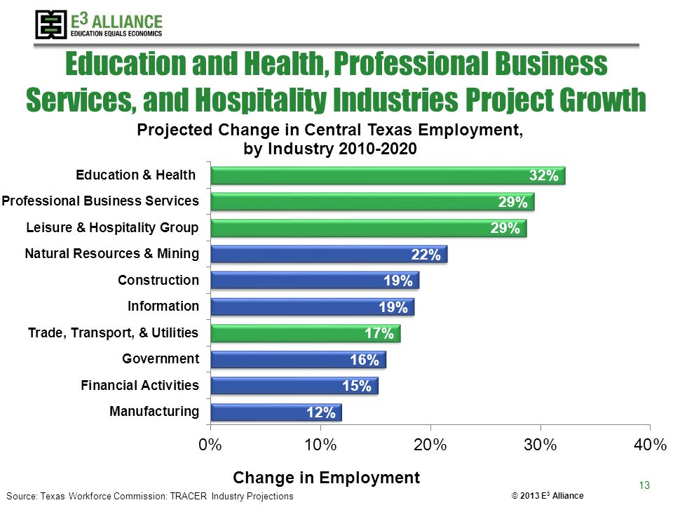 © 2013 E 3 Alliance Education and Health, Professional Business Services, and Hospitality Industries Project Growth 13 Source: Texas Workforce Commiss