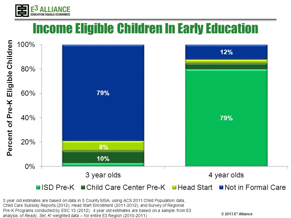 © 2013 E 3 Alliance Income Eligible Children In Early Education 3 year old estimates are based on data in 5 County MSA, using ACS 2011 Child Populatio