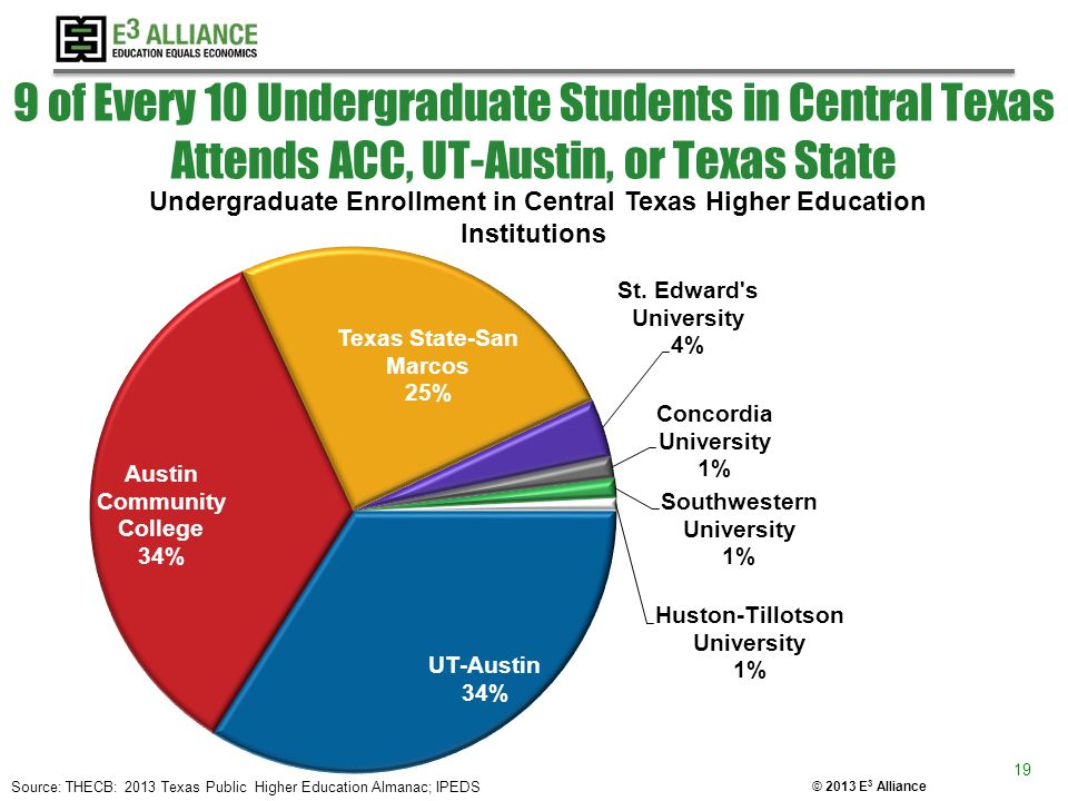 © 2013 E 3 Alliance 9 of Every 10 Undergraduate Students in Central Texas Attends ACC, UT-Austin, or Texas State 19 Source: THECB: 2013 Texas Public H