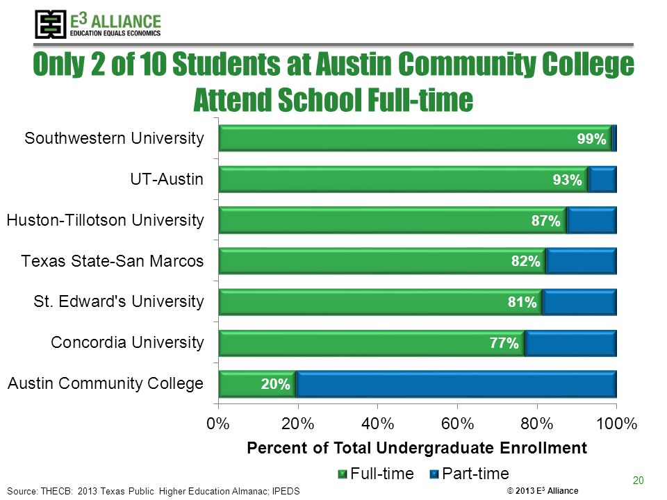 © 2013 E 3 Alliance Only 2 of 10 Students at Austin Community College Attend School Full-time 20 Source: THECB: 2013 Texas Public Higher Education Alm
